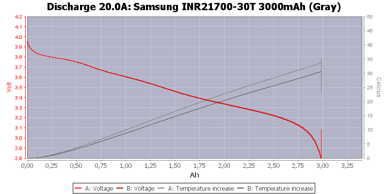Samsung%20INR21700-30T%203000mAh%20(Gray)-Temp-20.0