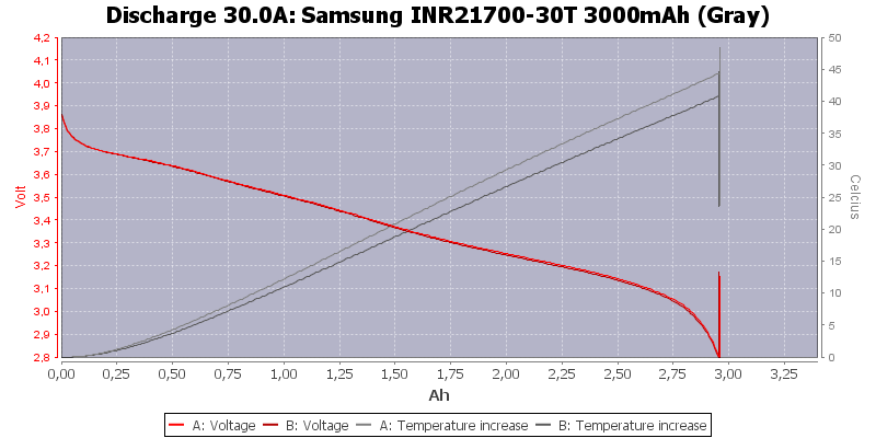 Samsung%20INR21700-30T%203000mAh%20(Gray)-Temp-30.0