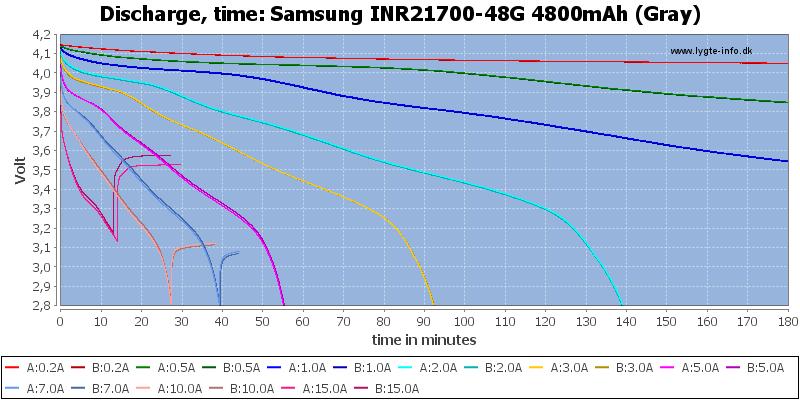Samsung%20INR21700-48G%204800mAh%20(Gray)-CapacityTime