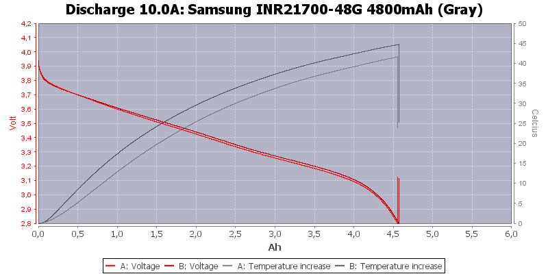 Samsung%20INR21700-48G%204800mAh%20(Gray)-Temp-10.0