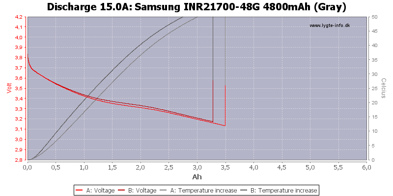 Samsung%20INR21700-48G%204800mAh%20(Gray)-Temp-15.0