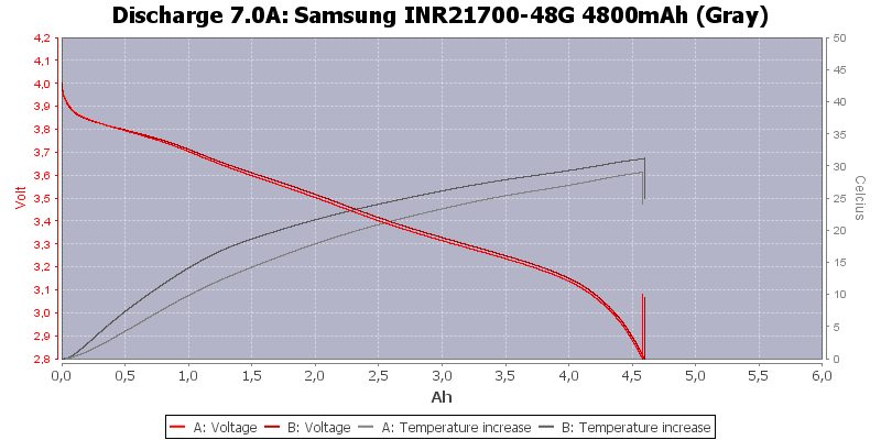 Samsung%20INR21700-48G%204800mAh%20(Gray)-Temp-7.0