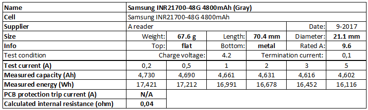 Test Of Samsung Inr21700 48g 4800mah Gray