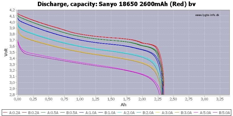 Test / Review: Sanyo 18650 2600mAh (Red) bv | BudgetLightForum.com