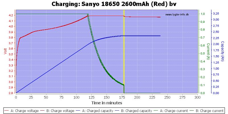 Sanyo%2018650%202600mAh%20(Red)%20bv-Charge
