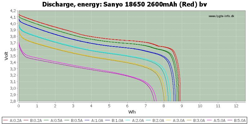 Sanyo%2018650%202600mAh%20(Red)%20bv-Energy