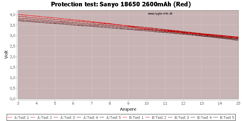 Sanyo%2018650%202600mAh%20(Red)-TripCurrent