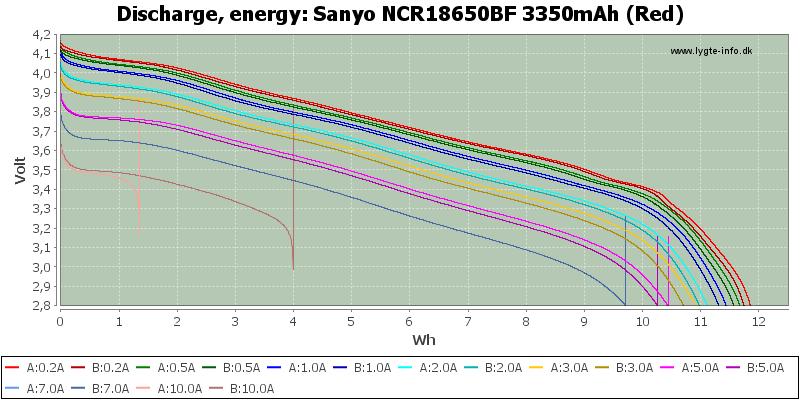 Sanyo%20NCR18650BF%203350mAh%20(Red)-Energy