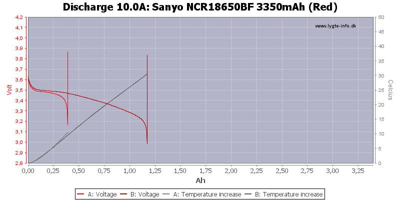 Sanyo%20NCR18650BF%203350mAh%20(Red)-Temp-10.0