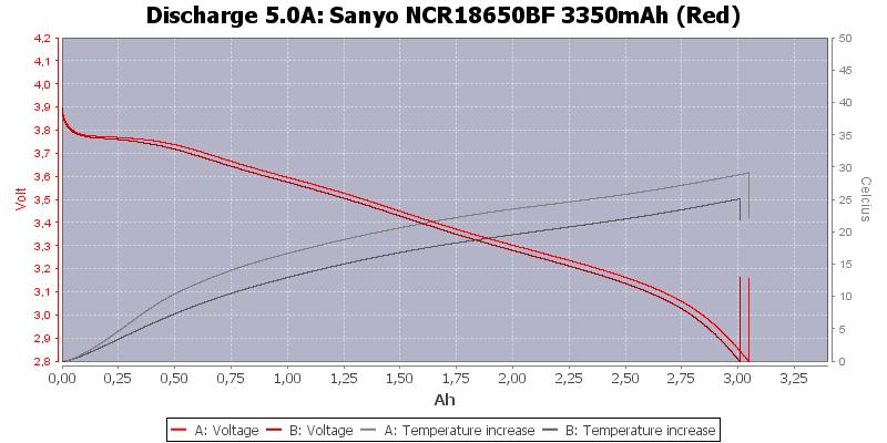 Sanyo%20NCR18650BF%203350mAh%20(Red)-Temp-5.0