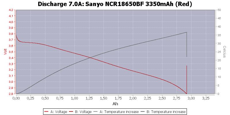 Sanyo%20NCR18650BF%203350mAh%20(Red)-Temp-7.0