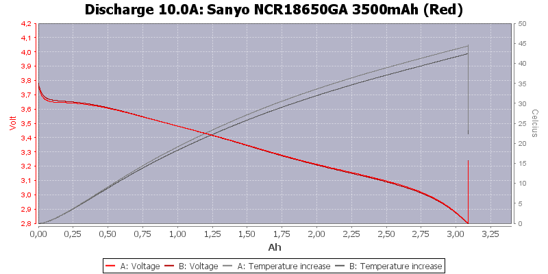 Sanyo%20NCR18650GA%203500mAh%20(Red)-Temp-10.0