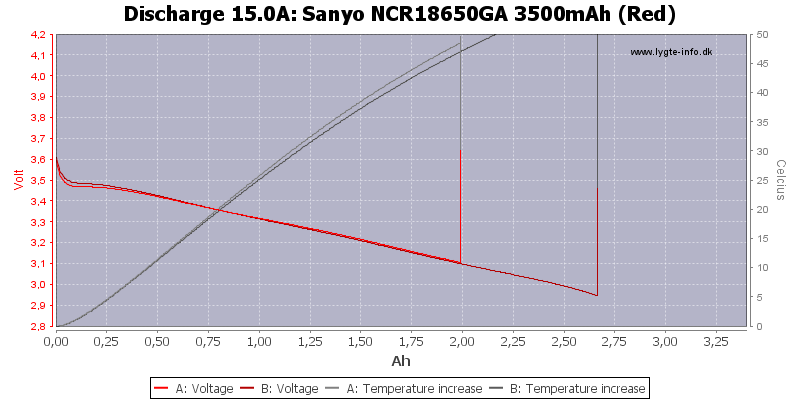 Sanyo%20NCR18650GA%203500mAh%20(Red)-Temp-15.0