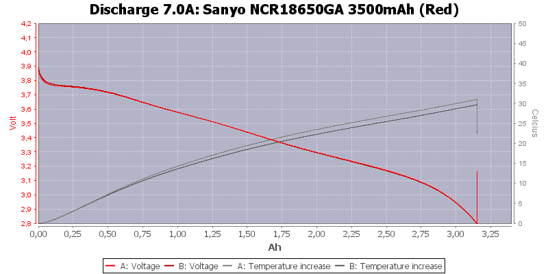 Sanyo%20NCR18650GA%203500mAh%20(Red)-Temp-7.0