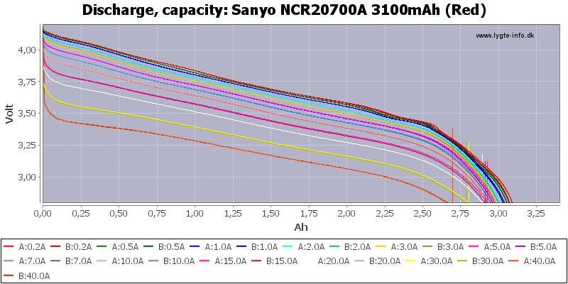 Sanyo%20NCR20700A%203100mAh%20(Red)-Capacity