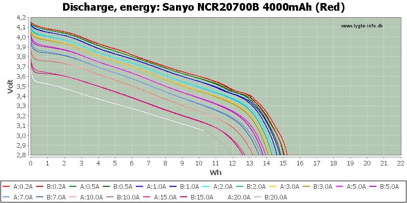 Sanyo%20NCR20700B%204000mAh%20(Red)-Ener