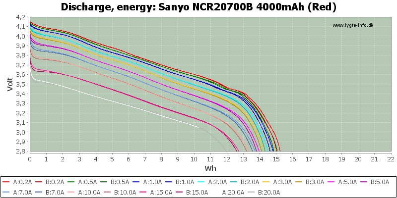 Sanyo%20NCR20700B%204000mAh%20(Red)-Energy