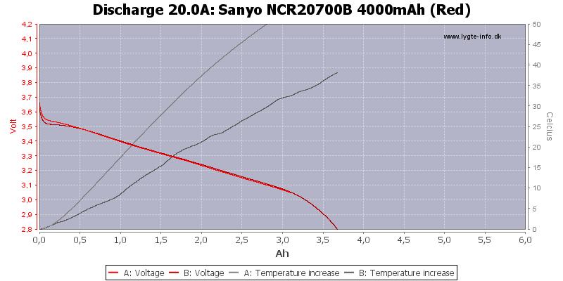 Sanyo%20NCR20700B%204000mAh%20(Red)-Temp