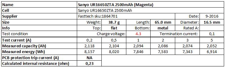 Sanyo%20UR16650ZTA%202500mAh%20(Magenta)%204.3V-info