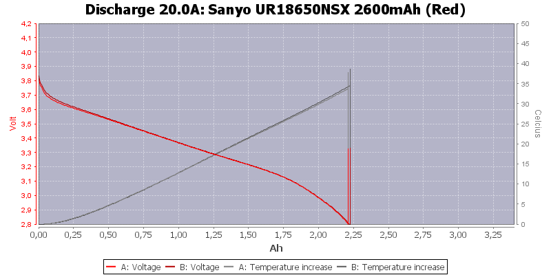 Sanyo%20UR18650NSX%202600mAh%20(Red)-Temp-20.0