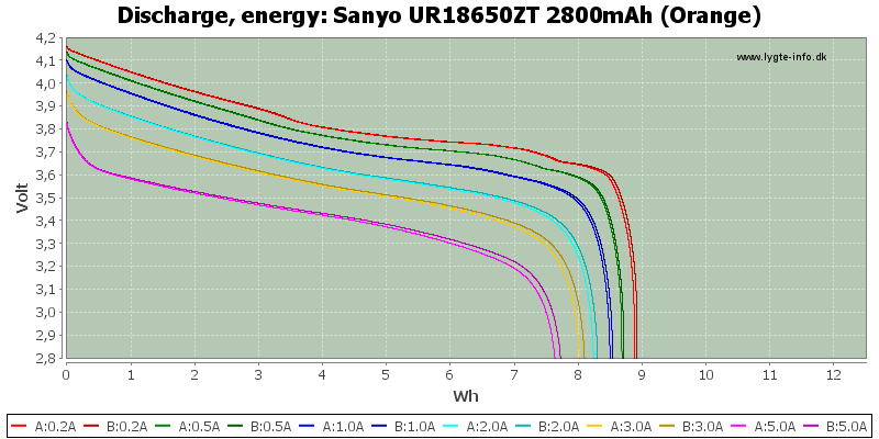 Sanyo%20UR18650ZT%202800mAh%20(Orange)-Energy