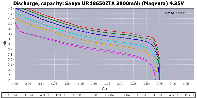 Sanyo%20UR18650ZTA%203000mAh%20(Magenta)%204.35V-Capacity