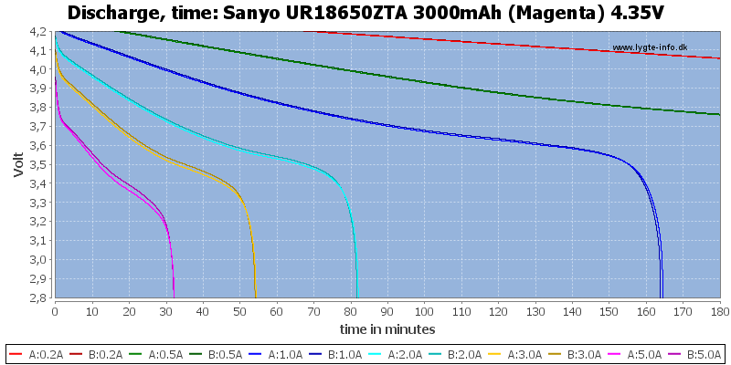 Sanyo%20UR18650ZTA%203000mAh%20(Magenta)%204.35V-CapacityTime