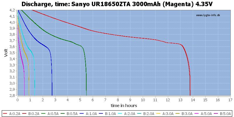 Sanyo%20UR18650ZTA%203000mAh%20(Magenta)%204.35V-CapacityTimeHours
