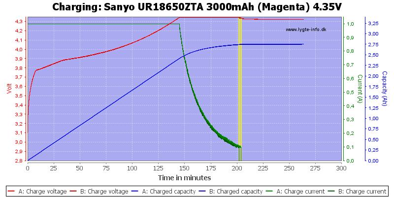 Sanyo%20UR18650ZTA%203000mAh%20(Magenta)%204.35V-Charge