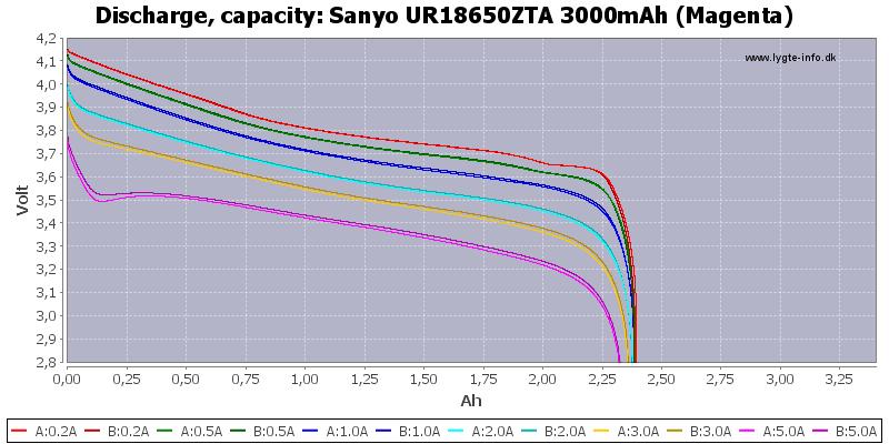 Sanyo%20UR18650ZTA%203000mAh%20(Magenta)-Capacity