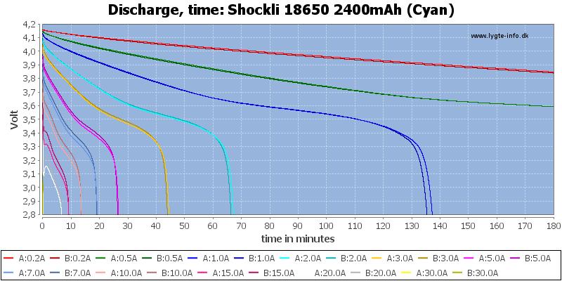 Shockli%2018650%202400mAh%20(Cyan)-CapacityTime