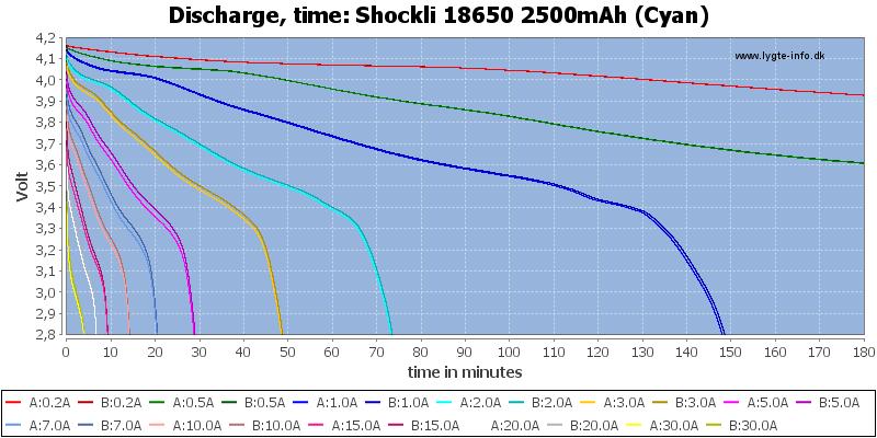 Shockli%2018650%202500mAh%20(Cyan)-CapacityTime