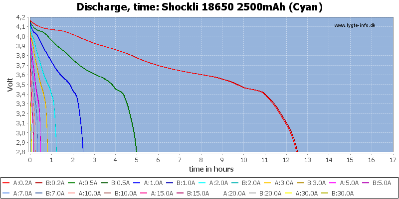 Shockli%2018650%202500mAh%20(Cyan)-CapacityTimeHours