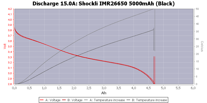 Shockli%20IMR26650%205000mAh%20(Black)-Temp-15.0