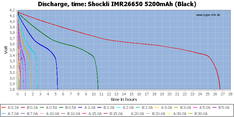 Shockli%20IMR26650%205200mAh%20(Black)-CapacityTimeHours