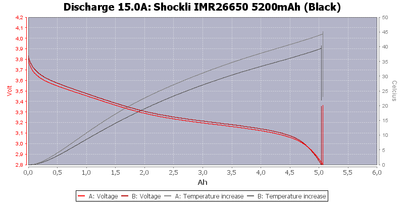 Shockli%20IMR26650%205200mAh%20(Black)-Temp-15.0