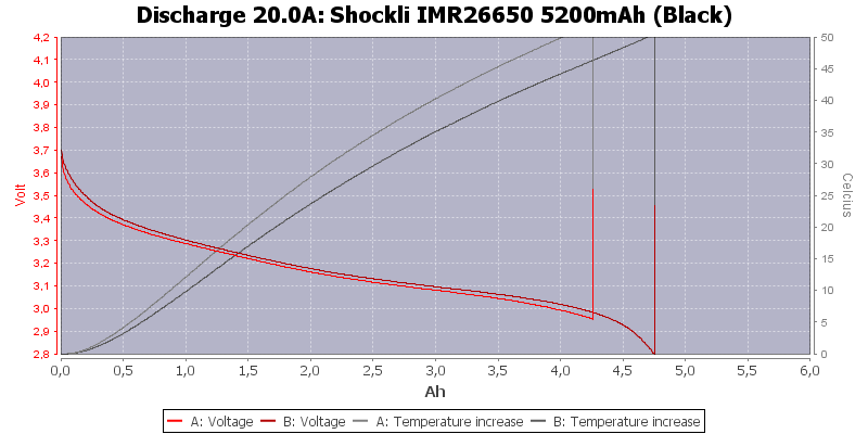 Shockli%20IMR26650%205200mAh%20(Black)-Temp-20.0