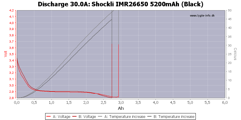 Shockli%20IMR26650%205200mAh%20(Black)-Temp-30.0
