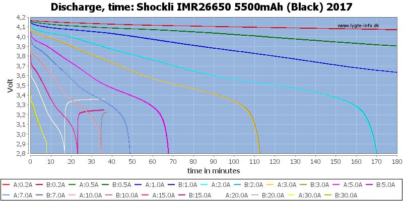 Shockli%20IMR26650%205500mAh%20(Black)%202017-CapacityTime