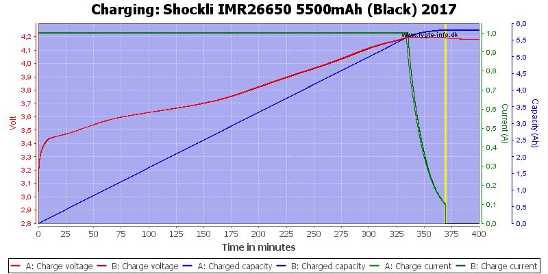 Shockli%20IMR26650%205500mAh%20(Black)%202017-Charge