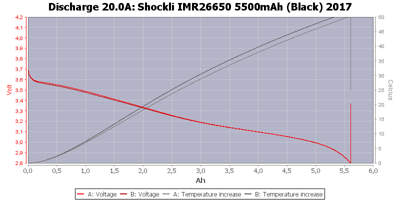 Shockli%20IMR26650%205500mAh%20(Black)%202017-Temp-20.0