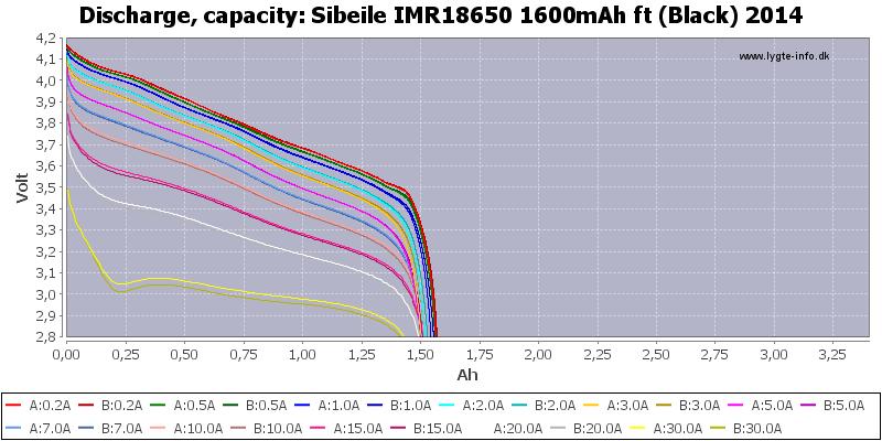 Sibeile%20IMR18650%201600mAh%20ft%20(Black)%202014-Capacity
