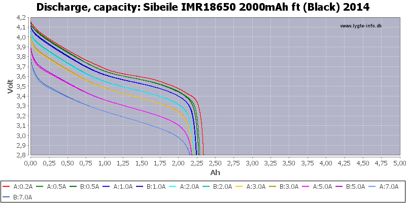 Sibeile%20IMR18650%202000mAh%20ft%20(Black)%202014-Capacity