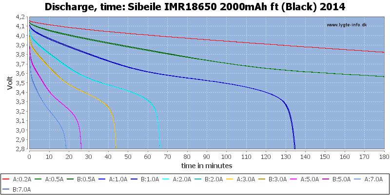 Sibeile%20IMR18650%202000mAh%20ft%20(Black)%202014-CapacityTime