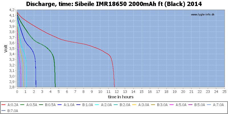 Sibeile%20IMR18650%202000mAh%20ft%20(Black)%202014-CapacityTimeHours