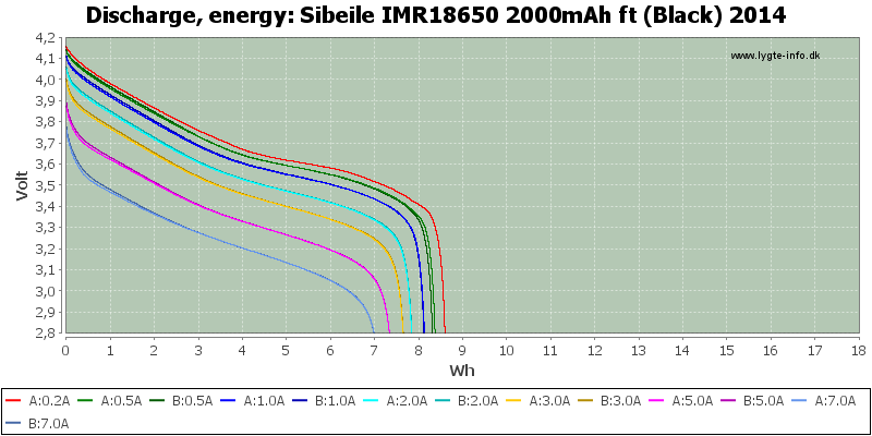 Sibeile%20IMR18650%202000mAh%20ft%20(Black)%202014-Energy