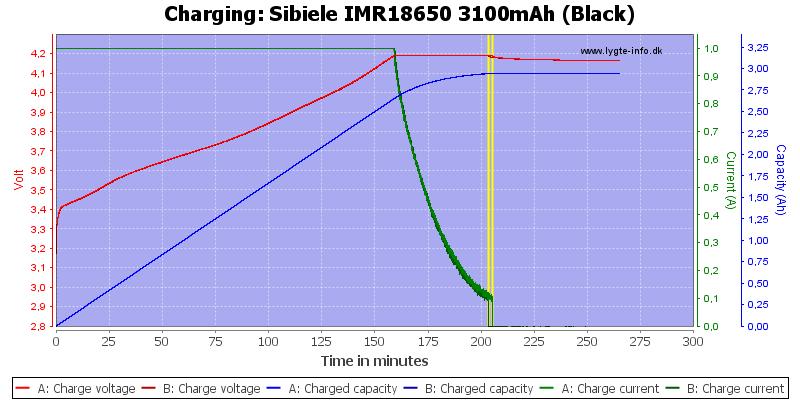 Sibeile%20IMR18650%203100mAh%20(Black)-Charge
