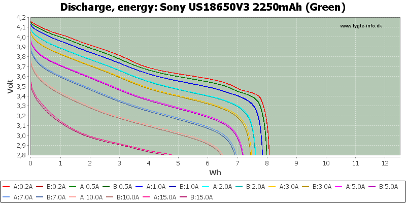 Sony%20US18650V3%202250mAh%20(Green)-Energy