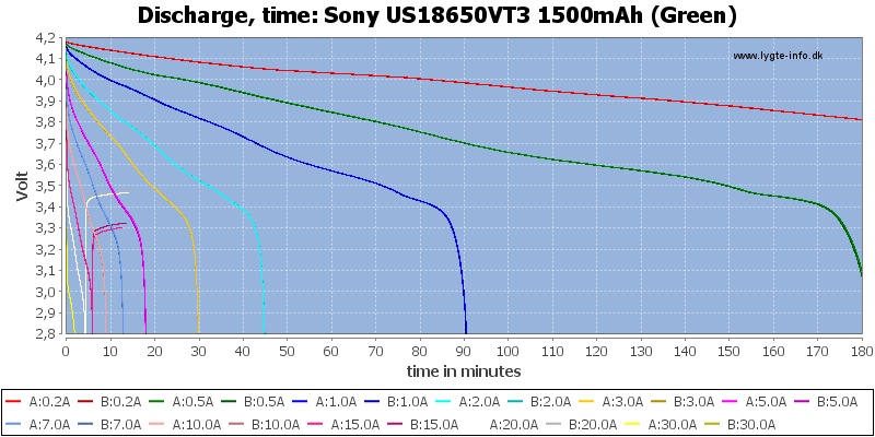Sony%20US18650VT3%201500mAh%20(Green)-CapacityTime