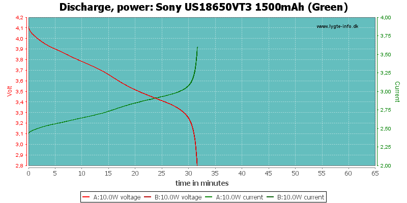 Sony%20US18650VT3%201500mAh%20(Green)-PowerLoadTime